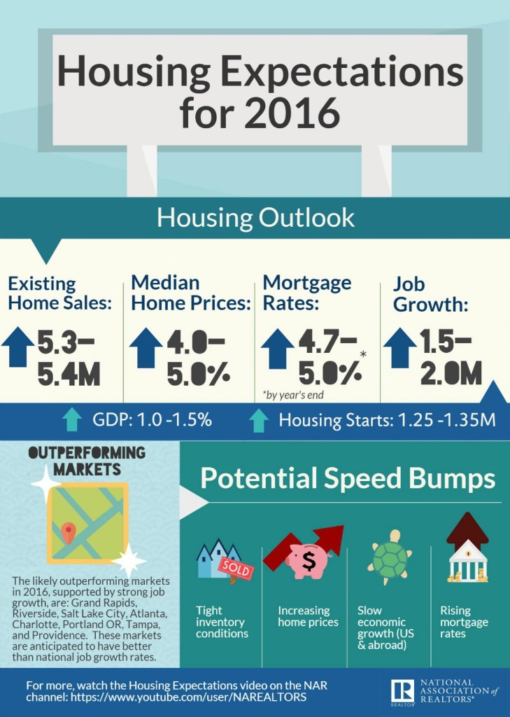 housing-expectations-2016-infographic-2016-01-12-full
